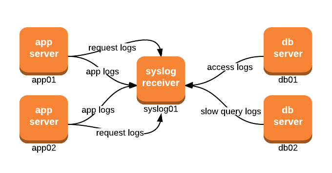 Diagram of typical Syslog setup